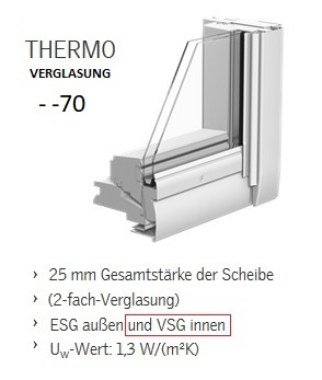VELUX Verglasung Thermo